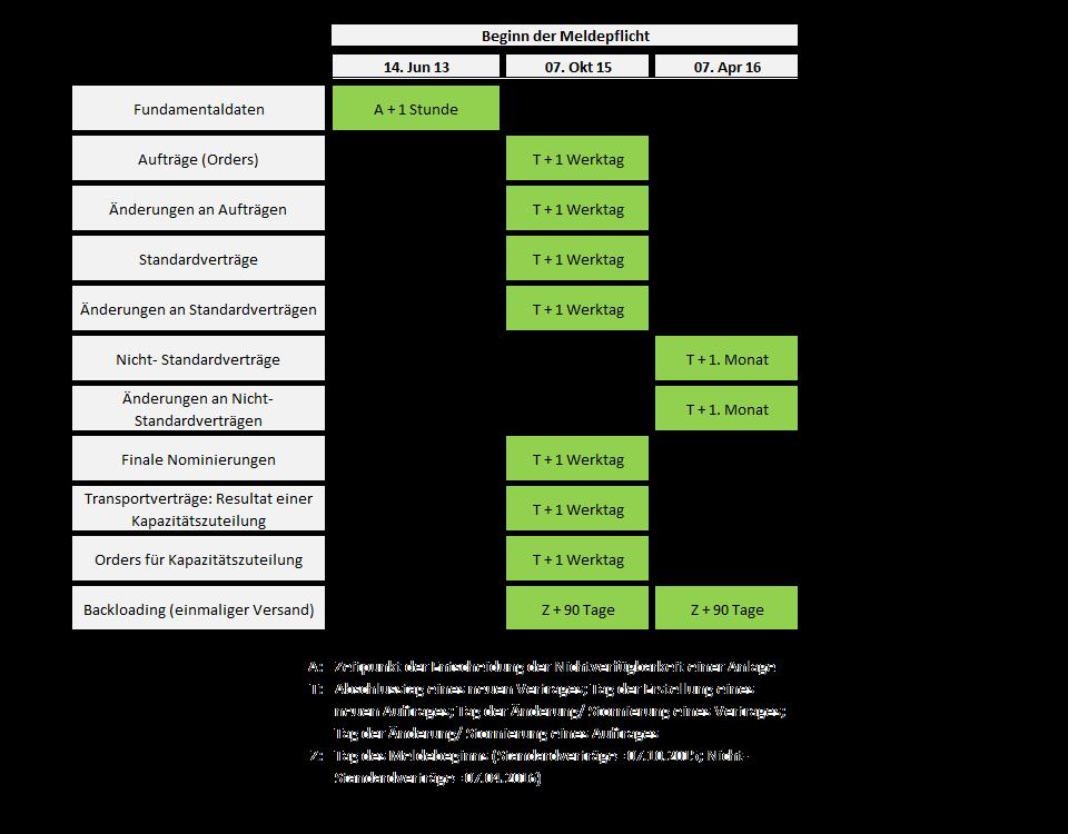 Zeitplan Meldungen neu