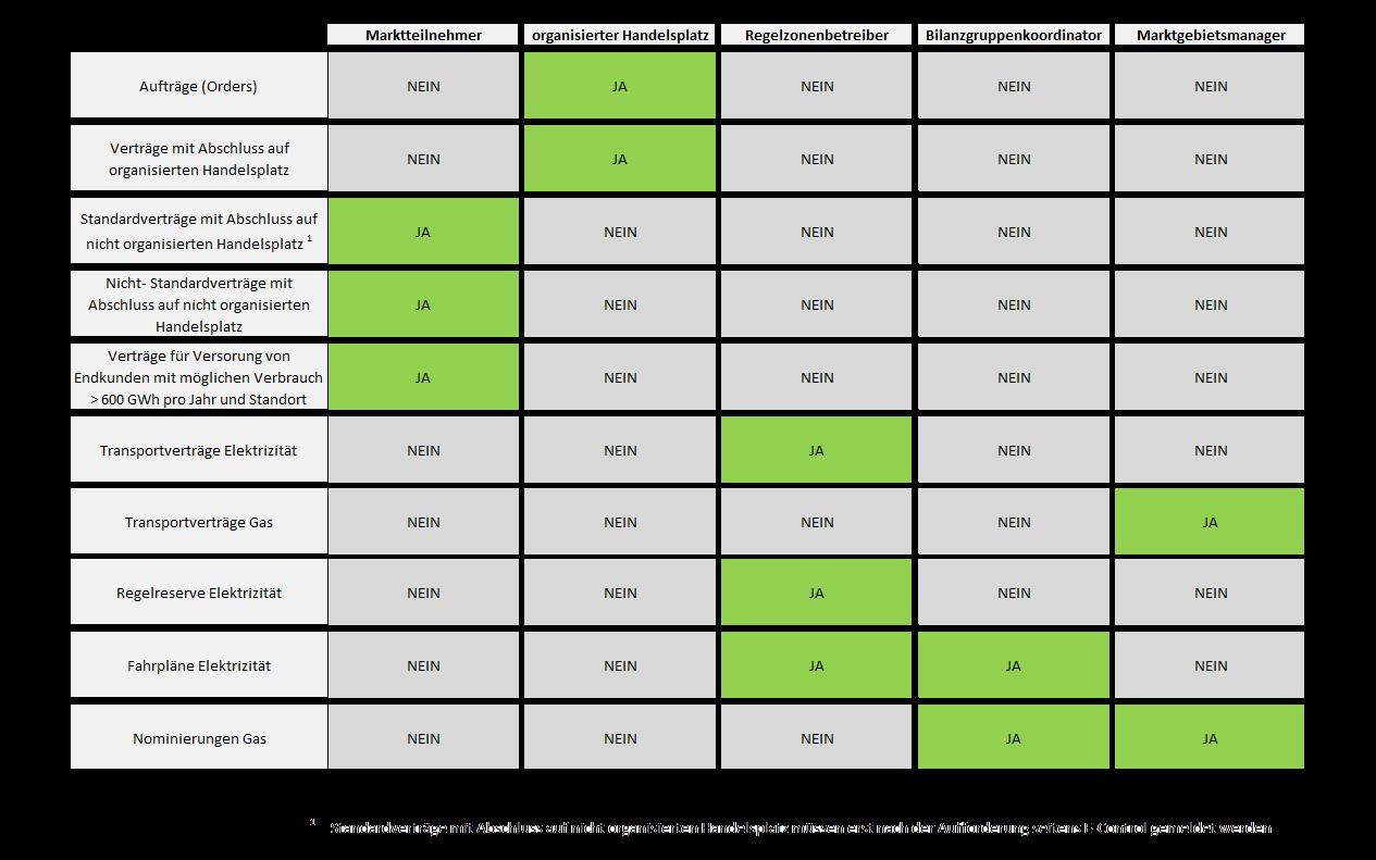 Energiegroßhandelsdaten-EGHD-VO Meldeverpflichtungen transparent